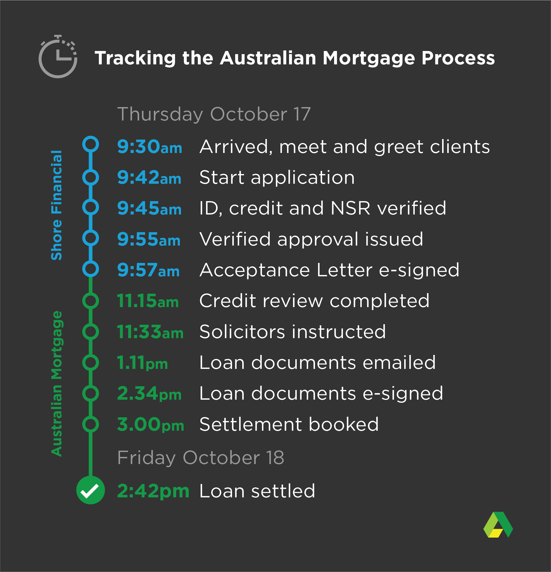 https://australianmortgage.com/wp-content/uploads/2019/10/Australian-Mortgage-Tracking-first-loan-process.png
